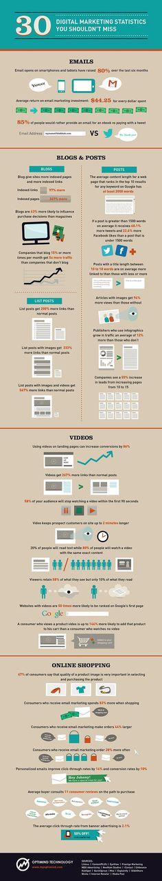 Digital Marketing Statistics You Shouldn't Miss #Infographics #DigitalMarketing #OnlineMarketing