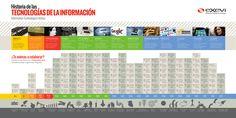 La Historia de las Tecnologías de la Información #infografia #infographic
