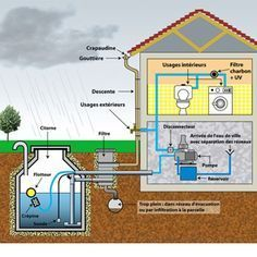 Ways To Make Water From Air – Greenhouse Design Ideas Earthship, Water From Air, Water Collection, Rainwater Harvesting, Passive House, Water Storage, Water Conservation, Water Systems, House Plans