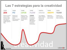7 estrategias para la creatividad Line Chart, Map, Master's Degree, Shapes, Creativity, Girls, Maps, Peta