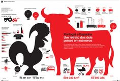 Portugal and Spain by the numbers, infographic by Ricardo Santos