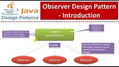 Design Pattern Java, Java Tutorial, The Creator, Coding, Personal Care, Self Care, Personal Hygiene, Programming