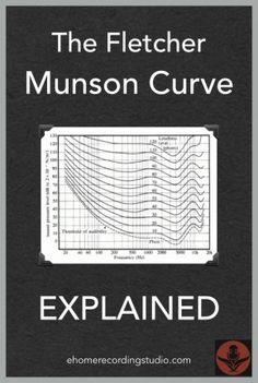 fletcher munson curves –munson_curves honestamente no creo que tengas que tenerlas en cuenta como si de un super requisisto se tratara.