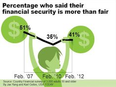 Percentage who said their financial security is more than fair Who Said, Usa Today, Personal Finance, Sayings, Lyrics, Quotations, Idioms, Quote, Proverbs