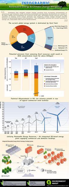 Renewables & climate change