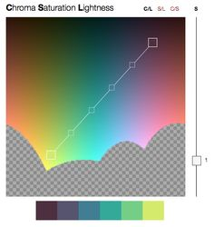 Interactive visualization of linear gradients in various color spaces, with bonus javascript library!?