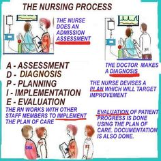the nursing process evaluation - Yahoo Image Search Results