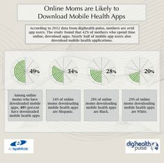Digital Health Activity of Online Moms - This is the world's first research initiative providing real-time information on how online and social media content impacts active digital health consumers' perceptions, intentions and behaviors.