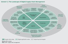 Some companies are achieving dramatic returns on their digital investments, thanks to much more powerful technologies—and a set of key strategies. Role Call, Supply Chain Management, Cloud Based, Digital Technology, Life Science, Digital Marketing, Investing, Social Media, How To Plan