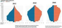 Pirâmide Hetária-Brasil 2013 e expectativas para 2060