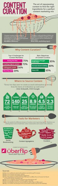 Curation for content marketing infographic