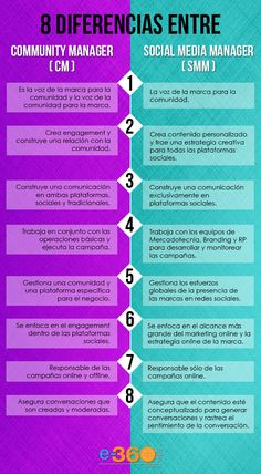 8 diferencias entre Community Manager y Social Media Manager