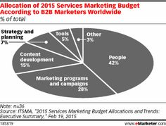 Nearly half of business-to-business (B2B) marketers worldwide expect their marketing budgets to increase this year, while just 17% say they'll decrease. That's according to ITSMA polling conducted in February 2015, which found that overall, budgets were expected to increase 4.4%.