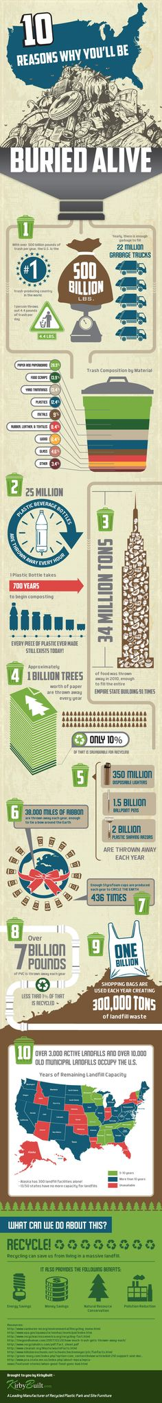 Don't get buried alive by trash -- infographie recyclage - déchets - landfill Recycling Facts, Solid Waste, Save Our Earth, Environmentalist, Environmental Science, Earth Day, Bury, Go Green, Mother Earth