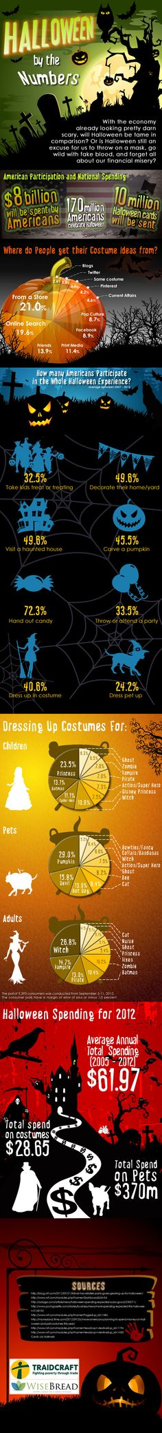 VERY Interesting Halloween facts!!! Print now, read later...
