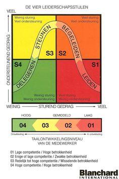 Blanchard, Situationeel Leiderschap; Dit model wordt vaak gebruikt vanwege de 4 stijlen van leidinggeven. De kracht zit in het samen afstemmen van het ontwikkelniveau bij een specifiek doel of gerichte taak; dynamiek uit interactie.