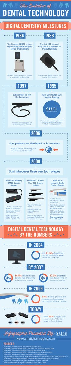 Trophy Radiology released the first CCD intraoral x-ray sensor in 1988. This technology allowed dentists to take clear digital x-rays of the mouth's interior. This infographic from a medical imaging company provides more information about dental technology.