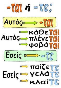 Grammar make a funnel cake with pancake batter - Funnel Cake School Lessons, Lessons For Kids, School Tips, Kids Education, Special Education, Grammar Posters, Learn Greek, Greek Alphabet, Greek Language