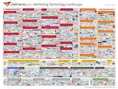 Marketing Tech landscape