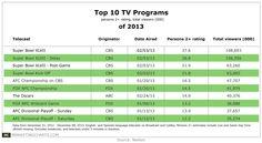 Top 10 TV Programs of 2013