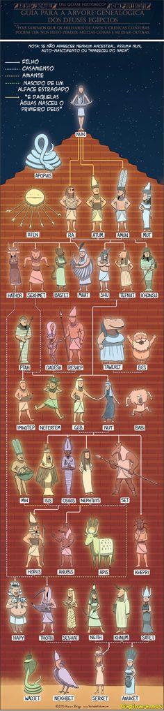 Árvore Genealógica dos Deuses Egípcios. - Capinaremos
