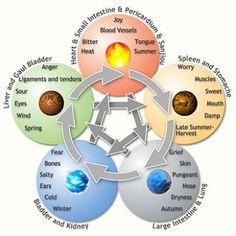 Ayurveda... - www.awakening-intuition.com