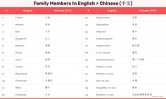 所有家庭成员英语 - 家庭词汇。All family Members in English and Chinese