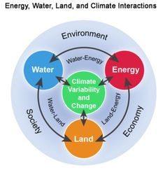 Energy, water, land and climate interactions: The Third National Climate Assessment - GCIS