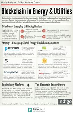 Blockchain in the Energy and Utilities Industry [INFOGRAPHIC] Bitcoin Ethereum Litecoin Cryptocurrency Revolution, Finance, Software, Crypto Coin, What Is Bitcoin Mining, Energy Industry, Blockchain Cryptocurrency, Cryptocurrency Trading, Bitcoin Cryptocurrency