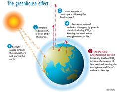 Greenhouse effect - Our planet is in danger, and a lot of people still behaving like this is a political statement, instead of a scientific fact. #ClimateChange