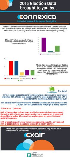 With election fever heating up in the UK find out some great stats and facts behind the parties!