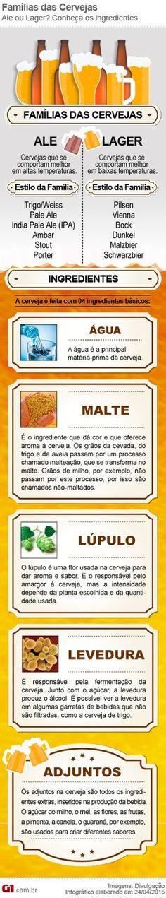 INfográfico cerveja Ribeirão Preto (Foto: Arte/EPTV)