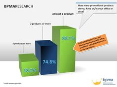 88.1% of respondents have at least 1 promotional product on their desk or in their office.