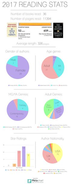 2017 Reading Statistics