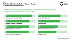 Majority of US Adults Believe Climate Change Is Most Important Issue Today Behavior Change, Climate Action, Climate Change, Psychology, Believe, Career, Psicologia, Carrera