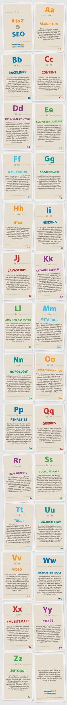 The A to Z of SEO #infografia #infographic #seo. www.conectarnos.com/ learn more here:  http://jvz9.com/c/459377/216079