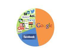 Smartphones verschieben Gewichte in der Online-Werbung  Instream-Werbung und Native Advertising funktionieren auf Smartphones besonders gut; klassische Display-Werbung hat schon jetzt Schwierigkeiten