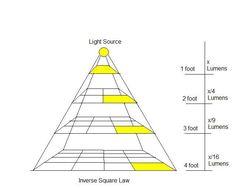 voorbeeld lichtplan dmlights