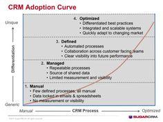 Optimizing the CRM Adoption Curve - CRM Adoption Curve