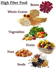 Fiber is a complex carbohydrate, because it can not be destroyed by the body's digestive system, and does not add calories to the body at all.
