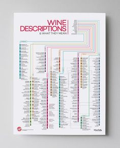 Wine Descriptions (Common Wine Terms) Poster by Wine Folly Wein Poster, Wine Terms, Wine Descriptions, Wine Yeast, Different Types Of Wine, Wine Tasting Notes, Wine Folly, Wine Education, Wine Guide