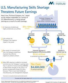 [Infographic] Help Wanted: Skills for Manufacturing Jobs, What does the Manufacturing Skills Gap Cost Us?