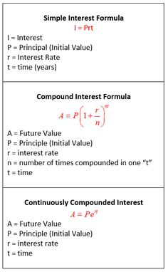 Simple Interest, Compound Interest, Continuously Compounded Interest