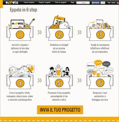 Eppela, il Crowdfunding system all'italiana!