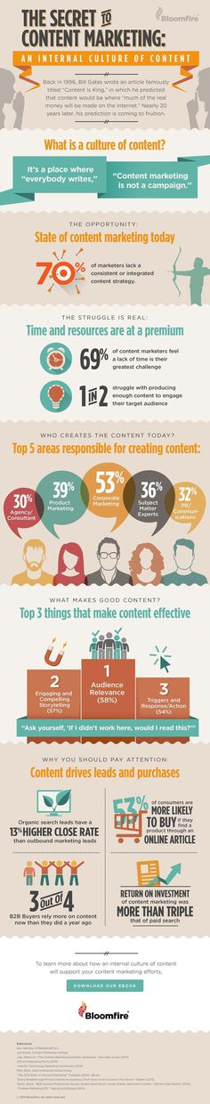 Have a look at some of these valuable tips on Content Marketing if you are planning to implementing Content Marketing. Visit the website to learn more about Content Marketing. Inbound Marketing, Marketing Digital, Marketing Direct, Content Marketing Strategy, Business Marketing, Internet Marketing, Online Marketing, Social Media Marketing, Web Business