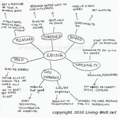 Why I eat mind map