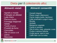 Dieta per colesterolo: alimenti da evitare e cibi anticolesterolo