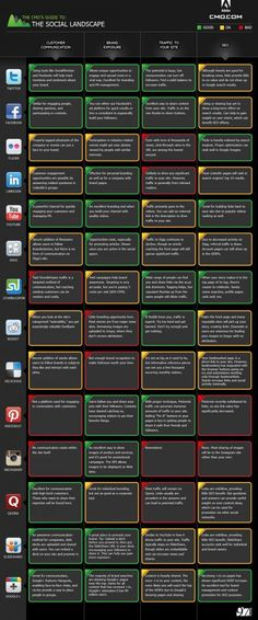 Social networks broke down into CRM, Brand Exposure, Traffic referrals and seo aka Search marketing -  Interactive version here: http://www.cmo.com/social-media-guide/2012/  Nice grid, IMPACT Consulting