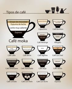espresso drink recipes Treats is part of Easy Espresso Drinks Recipes Ideas Food Wine - tipos de cafe x r CafeLatte coffeebusiness Coffee Shop Menu, Coffee Shop Business, Coffee Shop Design, Cafe Moka, Cafe Barista, Cafe Latte Starbucks, Cappuccino Coffee, Coffee Ice Cream, Flat White Coffee
