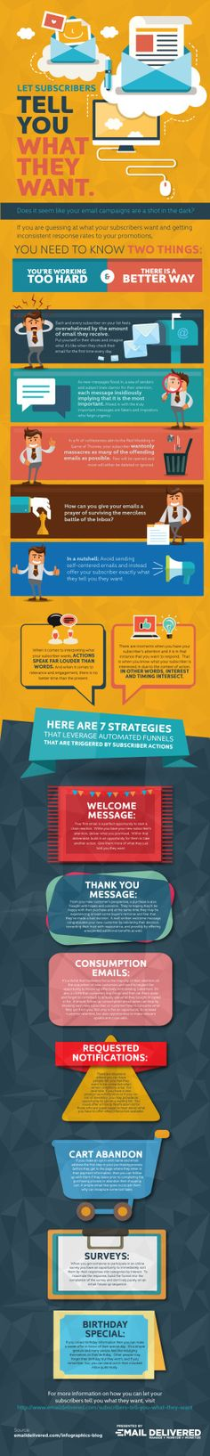 Let Your Subscribers Tell You What They Want #infographic